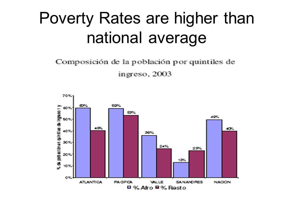 Poverty Rates are higher than national average