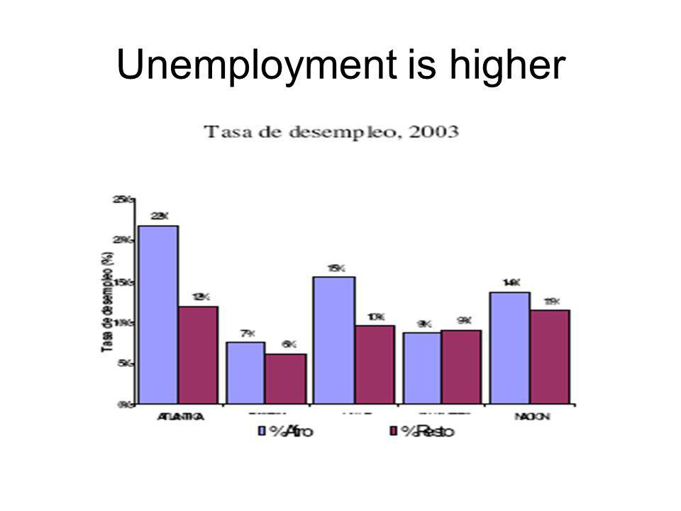 Unemployment is higher