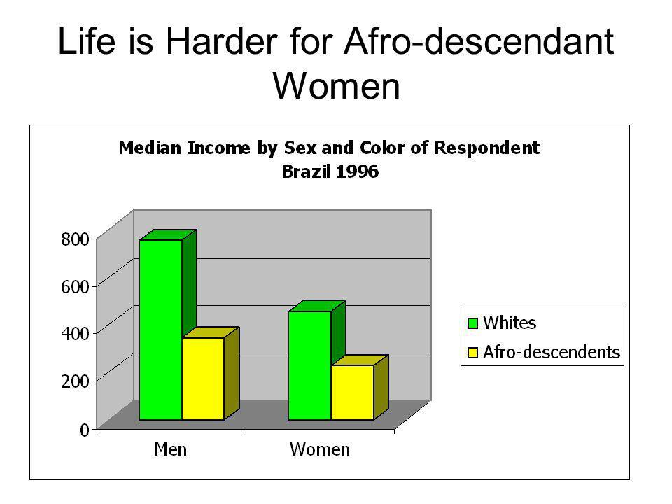 Life is Harder for Afro-descendant Women