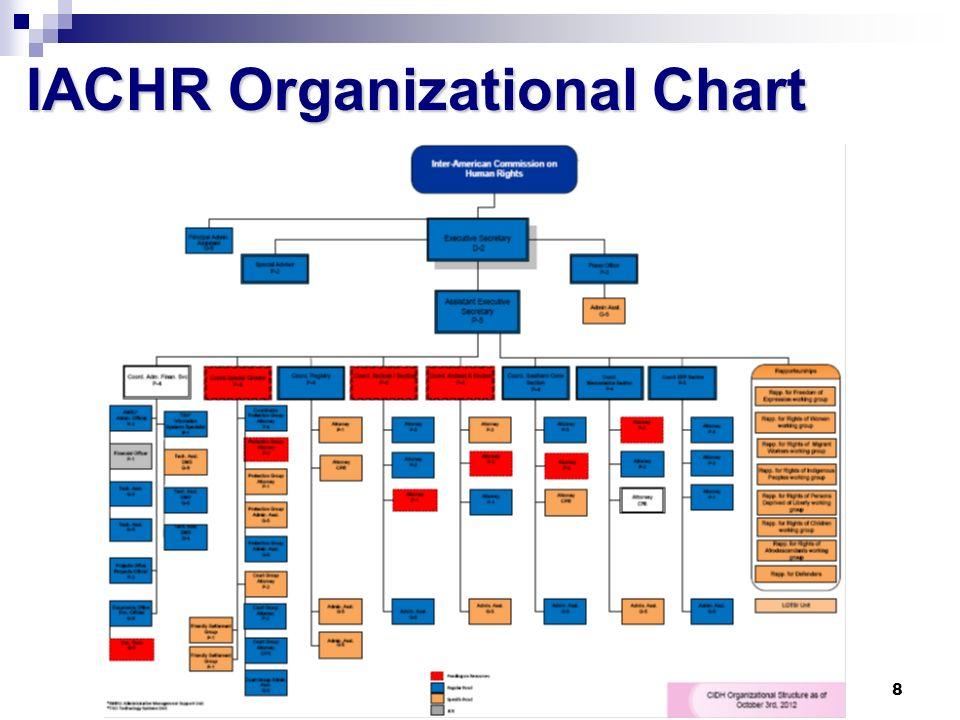 8 IACHR Organizational Chart