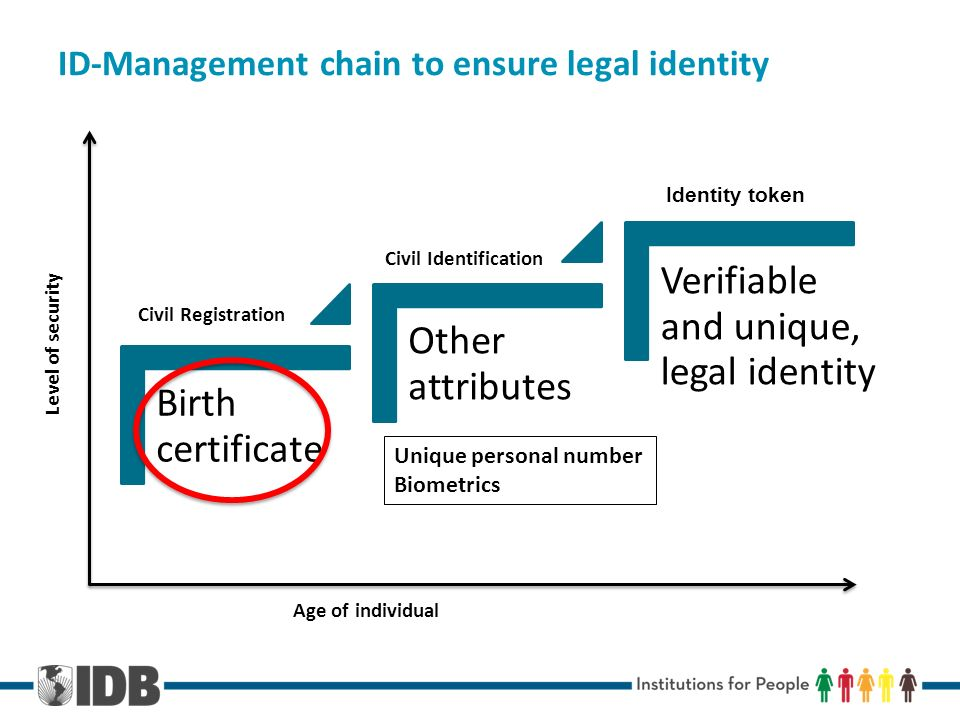 ID-Management chain to ensure legal identity Birth certificate Other attributes Verifiable and unique, legal identity Civil Registration Civil Identification Unique personal number Biometrics Age of individual Level of security Identity token
