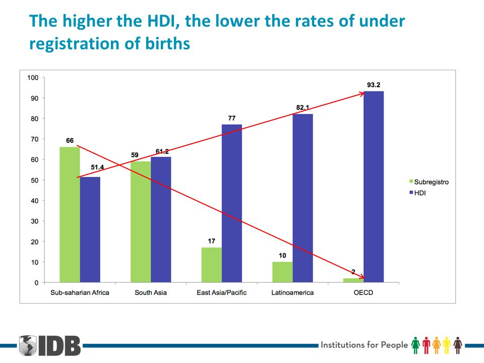 The higher the HDI, the lower the rates of under registration of births