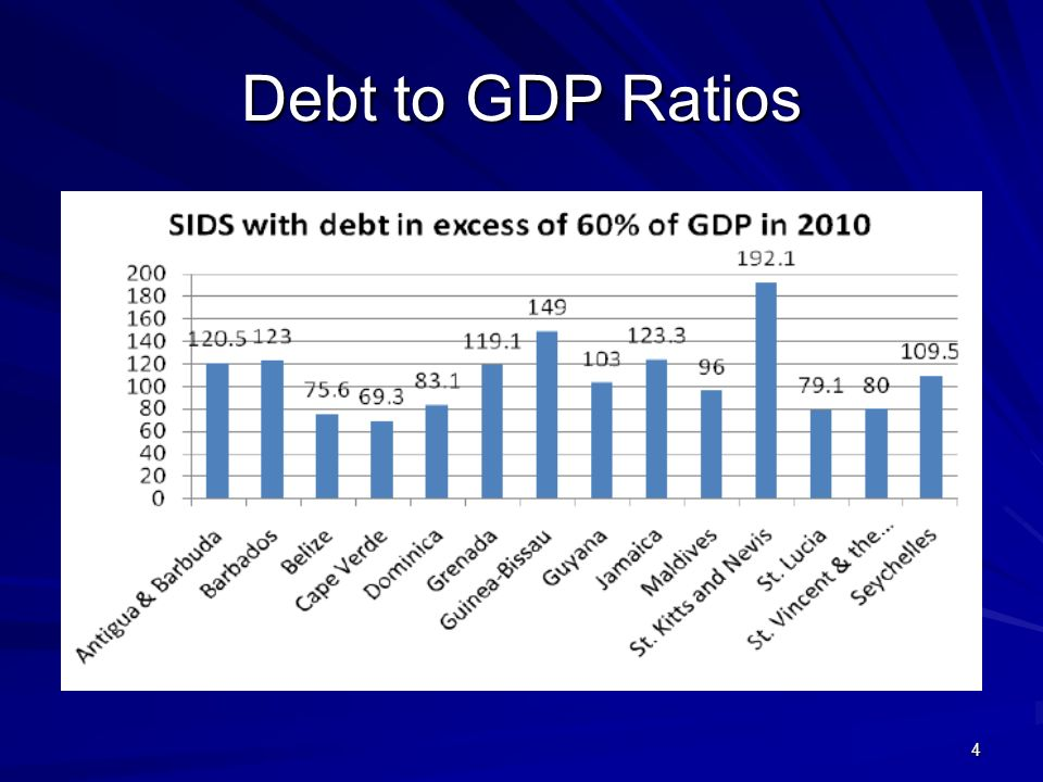 4 Debt to GDP Ratios