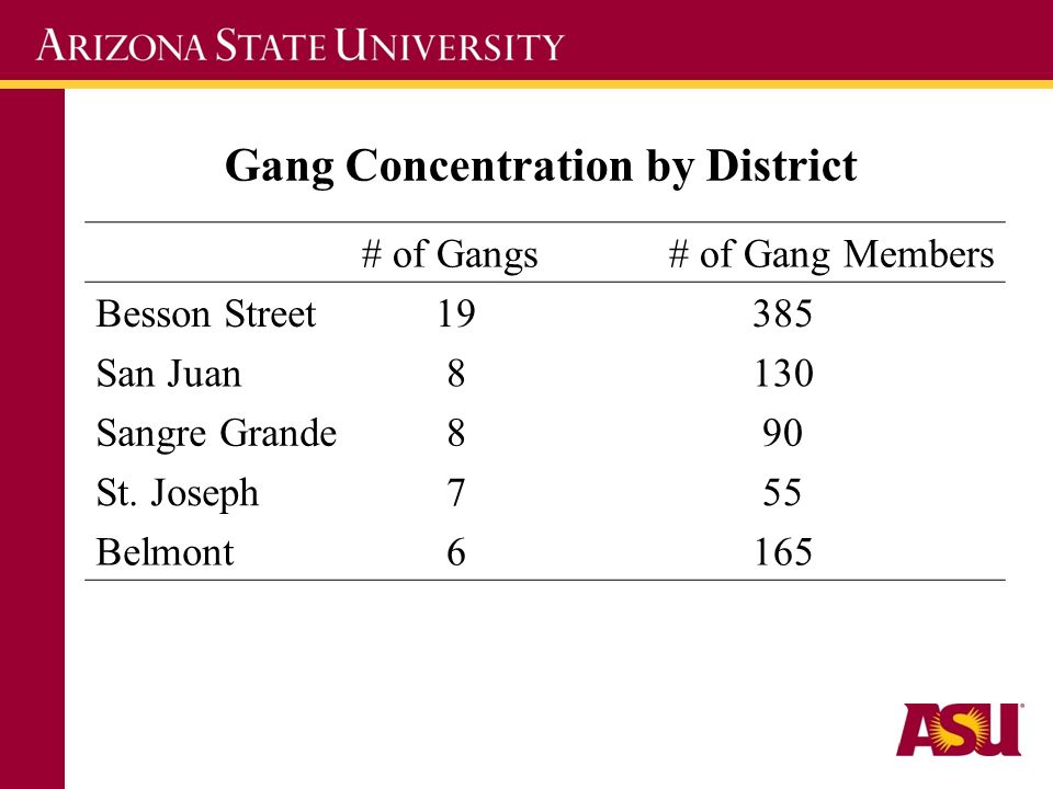 Gang Concentration by District # of Gangs# of Gang Members Besson Street19385 San Juan8130 Sangre Grande890 St.