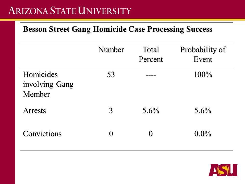 Besson Street Gang Homicide Case Processing Success Number Total Percent Probability of Event Homicides involving Gang Member 53----100% Arrests35.6%5.6% Convictions000.0%