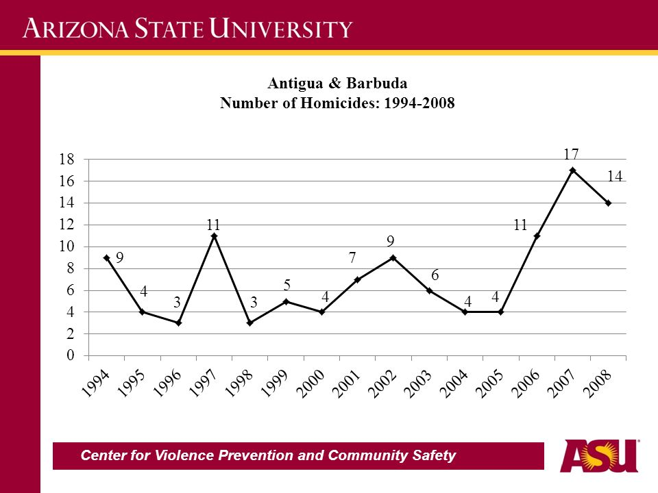 Antigua & Barbuda Number of Homicides: 1994-2008 Center for Violence Prevention and Community Safety
