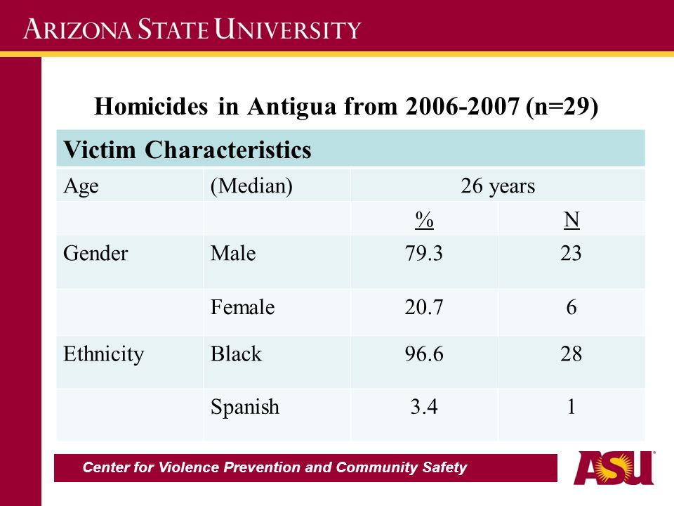 Homicides in Antigua from 2006-2007 (n=29) Victim Characteristics Age(Median)26 years %N GenderMale79.323 Female20.76 EthnicityBlack96.628 Spanish3.41 Center for Violence Prevention and Community Safety
