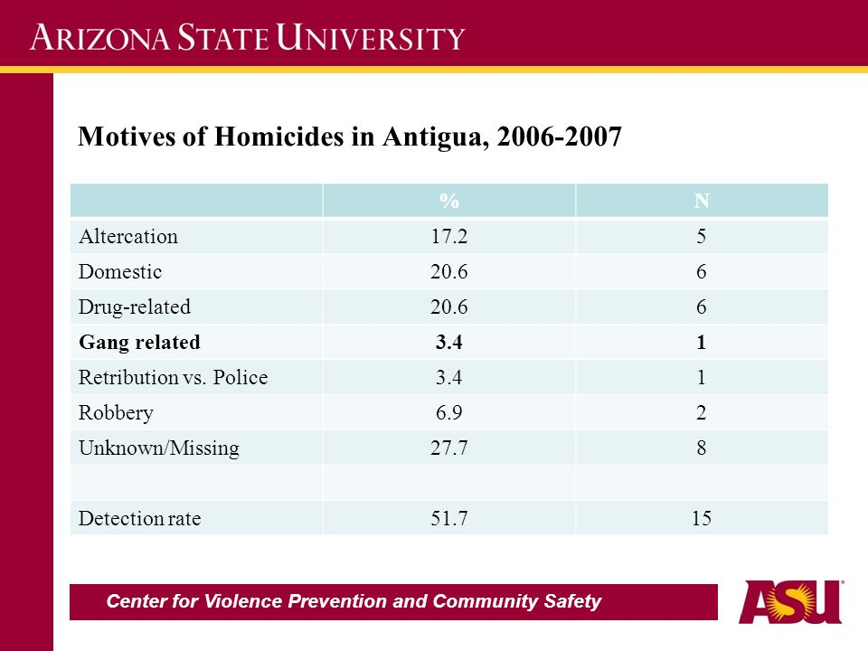 Motives of Homicides in Antigua, 2006-2007 %N Altercation17.25 Domestic20.66 Drug-related20.66 Gang related3.41 Retribution vs. Police3.41 Robbery6.92