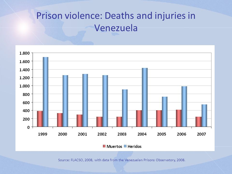Prison violence: Deaths and injuries in Venezuela Source: FLACSO, 2008, with data from the Venezuelan Prisons Observatory, 2008.