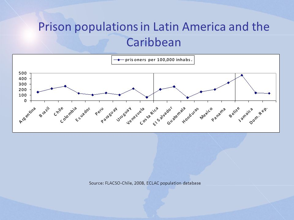 Source: FLACSO-Chile, 2008, ECLAC population database Prison populations in Latin America and the Caribbean