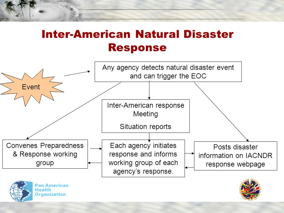 Pan American Health Organization Inter-American Natural Disaster Response Event Any agency detects natural disaster event and can trigger the EOC Posts disaster information on IACNDR response webpage Inter-American response Meeting Situation reports Convenes Preparedness & Response working group Each agency initiates response and informs working group of each agencys response.