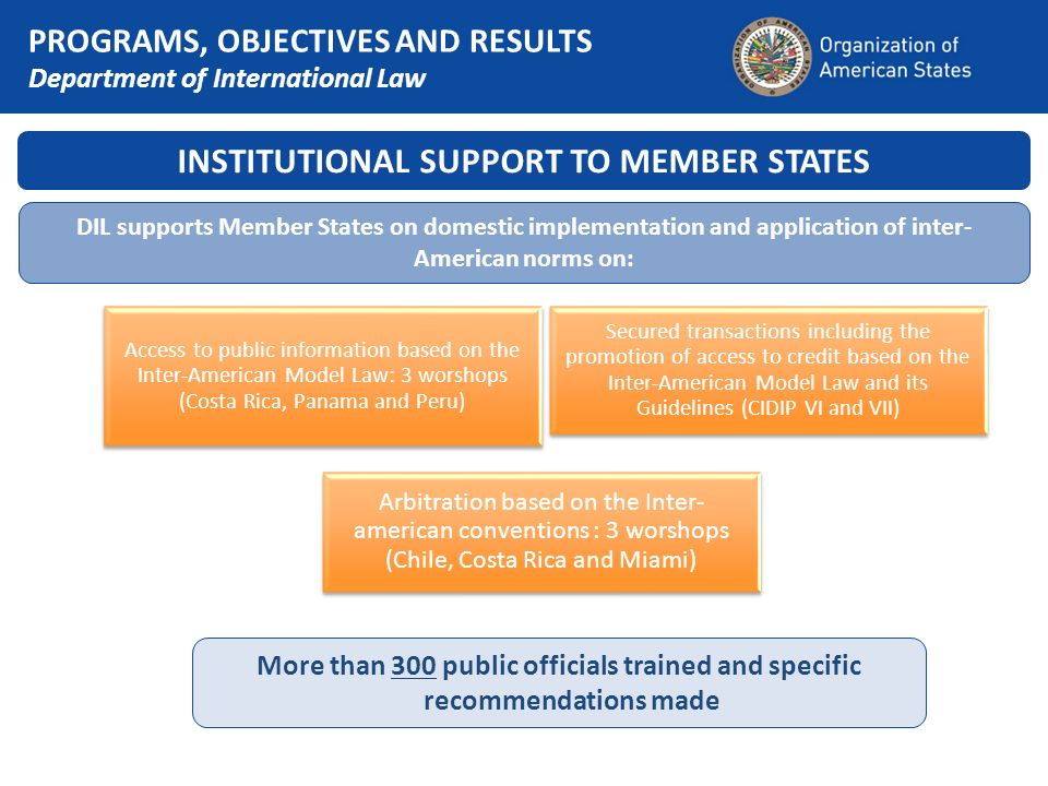 INSTITUTIONAL SUPPORT TO MEMBER STATES DIL supports Member States on domestic implementation and application of inter- American norms on: Access to public information based on the Inter-American Model Law: 3 worshops (Costa Rica, Panama and Peru) Secured transactions including the promotion of access to credit based on the Inter-American Model Law and its Guidelines (CIDIP VI and VII) Arbitration based on the Inter- american conventions : 3 worshops (Chile, Costa Rica and Miami) More than 300 public officials trained and specific recommendations made PROGRAMS, OBJECTIVES AND RESULTS Department of International Law