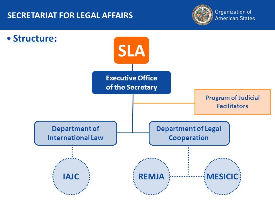 SECRETARIAT FOR LEGAL AFFAIRS Structure: SLA Executive Office of the Secretary Program of Judicial Facilitators Department of International Law Department of Legal Cooperation REMJAMESICICIAJC