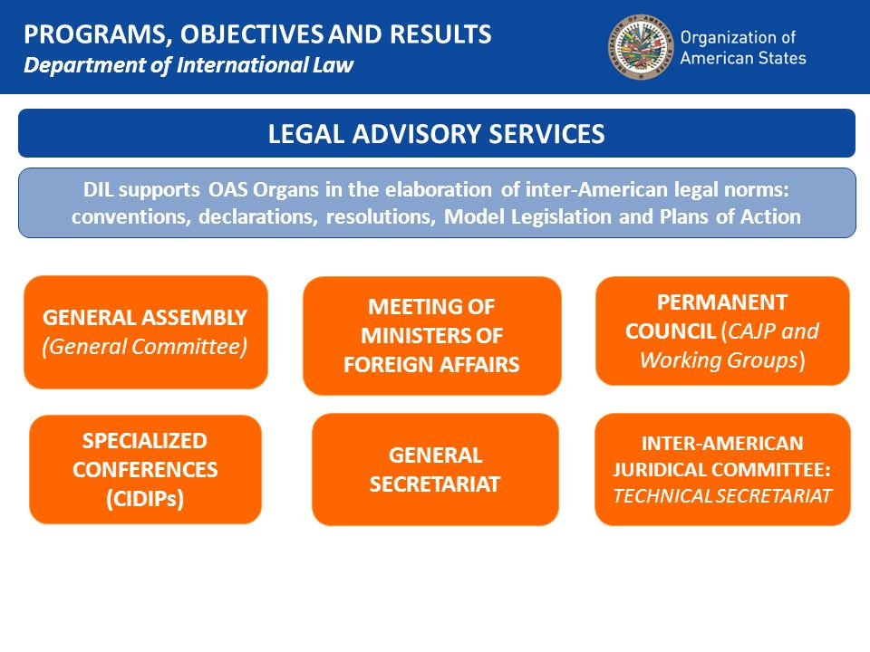 PROGRAMS, OBJECTIVES AND RESULTS Department of International Law LEGAL ADVISORY SERVICES DIL supports OAS Organs in the elaboration of inter-American legal norms: conventions, declarations, resolutions, Model Legislation and Plans of Action GENERAL ASSEMBLY (General Committee) SPECIALIZED CONFERENCES (CIDIPs) MEETING OF MINISTERS OF FOREIGN AFFAIRS GENERAL SECRETARIAT PERMANENT COUNCIL (CAJP and Working Groups) INTER-AMERICAN JURIDICAL COMMITTEE: TECHNICAL SECRETARIAT
