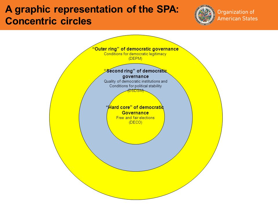 A graphic representation of the SPA: Concentric circles Hard core of democratic Governance Free and fair elections (DECO) Second ring of democratic governance Quality of democratic institutions and Conditions for political stability (DSDSM) Outer ring of democratic governance Conditions for democratic legitimacy (DEPM)