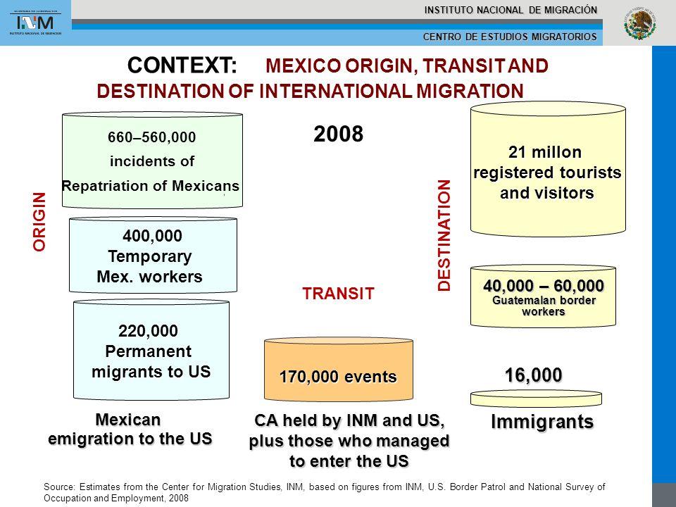 CENTRO DE ESTUDIOS MIGRATORIOS INSTITUTO NACIONAL DE MIGRACIÓN 170,000 events 400,000 Temporary Mex. workers Mexican emigration to the US emigration t