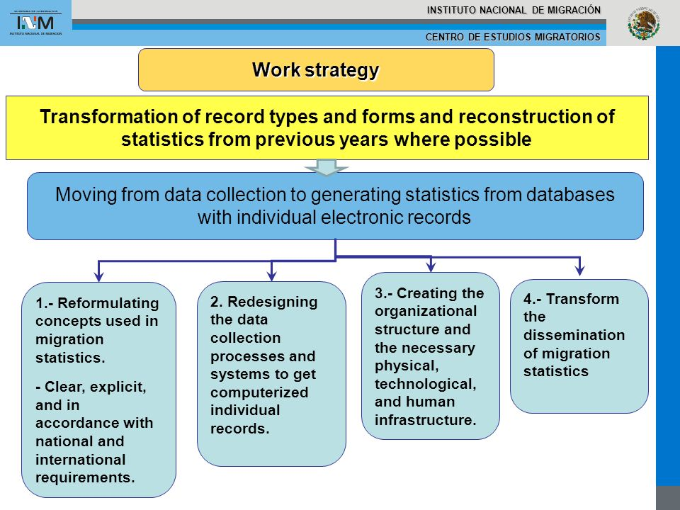 CENTRO DE ESTUDIOS MIGRATORIOS INSTITUTO NACIONAL DE MIGRACIÓN Moving from data collection to generating statistics from databases with individual electronic records 1.- Reformulating concepts used in migration statistics.