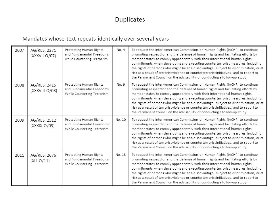 Duplicates Mandates whose text repeats identically over several years 2007AG/RES. 2271 (XXXVII-O/07) Protecting Human Rights and Fundamental Freedoms