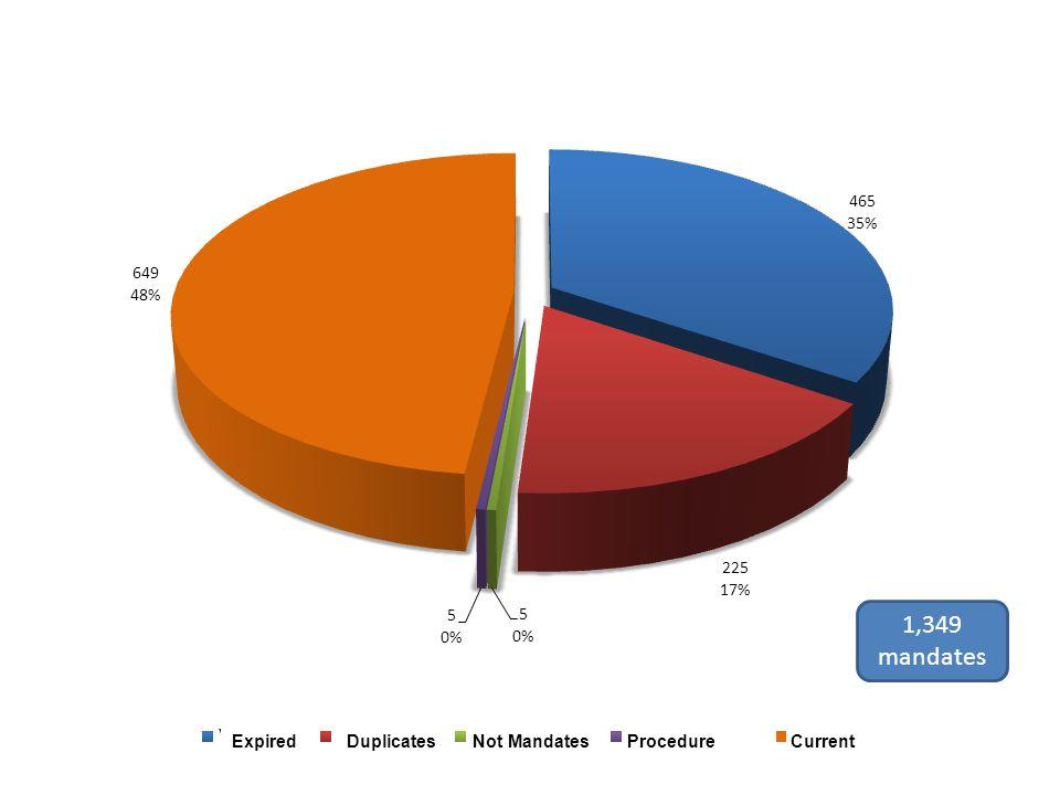 1,349 mandates ExpiredDuplicates Not MandatesProcedure Current
