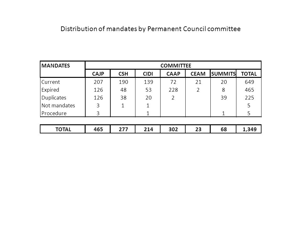 Distribution of mandates by Permanent Council committee MANDATES CAJPCSHCIDICAAPCEAMSUMMITSTOTAL Current207190139722120649 Expired126485322828465 Dupl