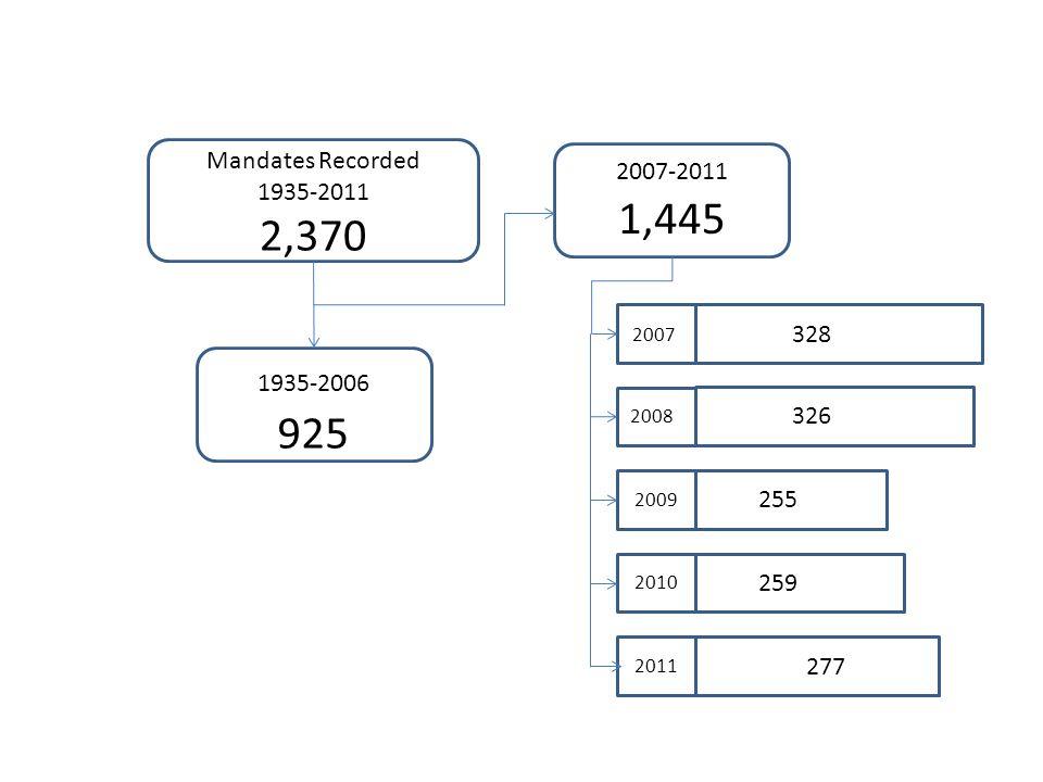 Mandates Recorded 1935-2011 2,370 1935-2006 925 2007-2011 1,445 2007 2008 2009 2010 2011 328 326 255 259 277
