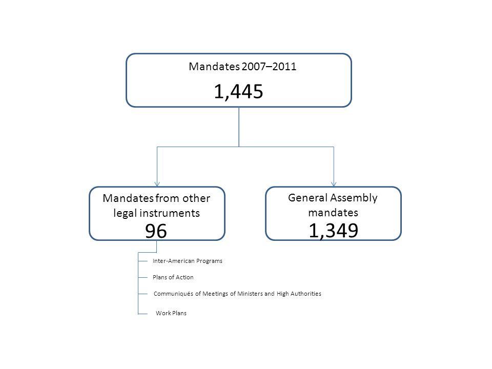 Mandates 2007–2011 1,445 General Assembly mandates Mandates from other legal instruments 96 1,349 Inter-American Programs Plans of Action Communiqués