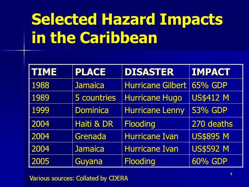 9 Selected Hazard Impacts in the Caribbean TIMEPLACEDISASTERIMPACT 1988Jamaica Hurricane Gilbert 65% GDP 1989 5 countries Hurricane Hugo US$412 M 1999