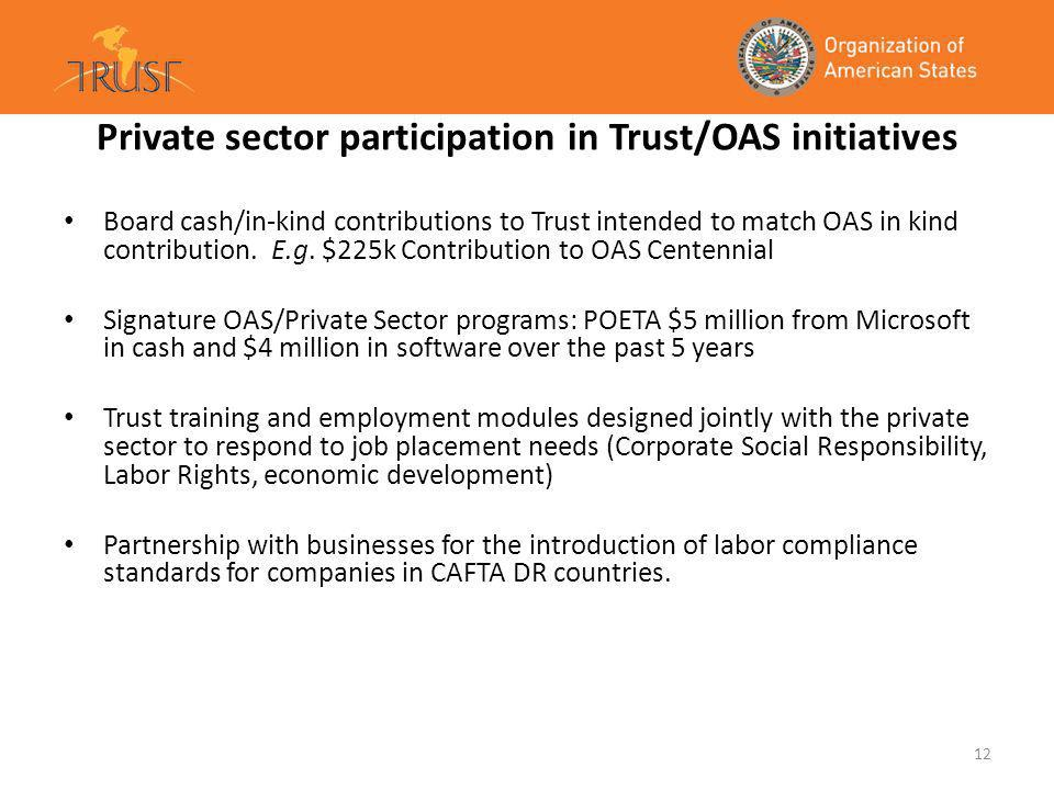 12 Private sector participation in Trust/OAS initiatives Board cash/in-kind contributions to Trust intended to match OAS in kind contribution.