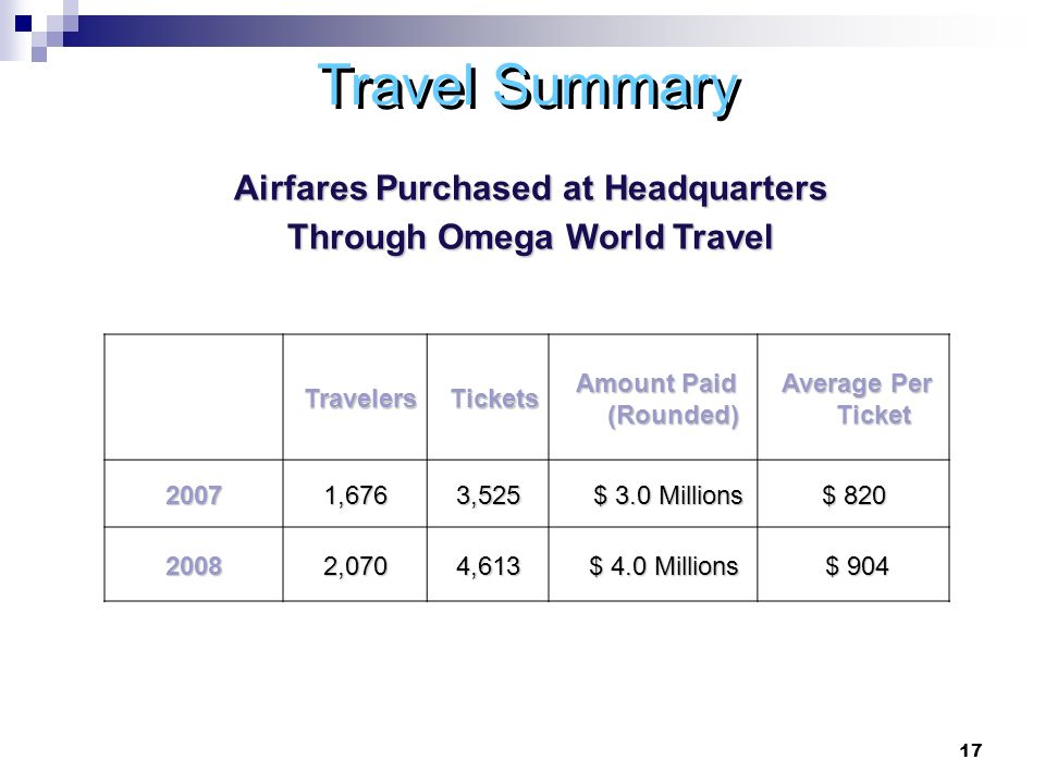 17 TravelersTickets Amount Paid (Rounded) Amount Paid (Rounded) Average Per Ticket Average Per Ticket 20071,6763,525 $ 3.0 Millions $ 3.0 Millions $ ,0704,613 $ 4.0 Millions $ 4.0 Millions $ 904 $ 904 Travel Summary Airfares Purchased at Headquarters Through Omega World Travel