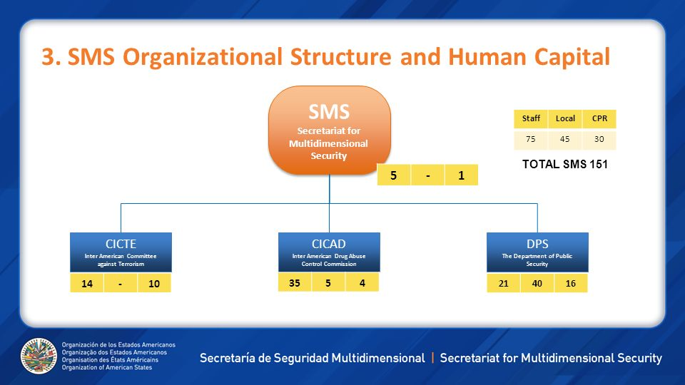 3. SMS Organizational Structure and Human Capital SMS Secretariat for Multidimensional Security CICTE Inter American Committee against Terrorism CICAD