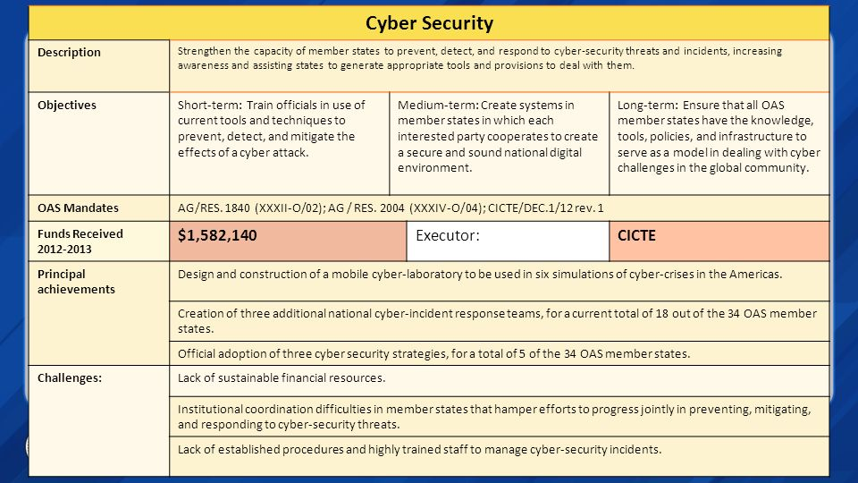 Cyber Security Description Strengthen the capacity of member states to prevent, detect, and respond to cyber-security threats and incidents, increasin