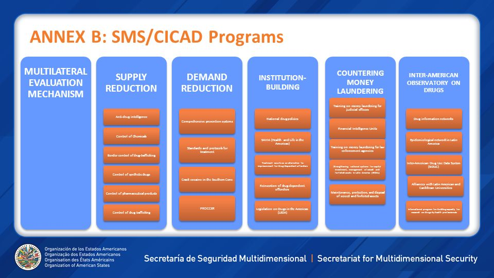 ANNEX B: SMS/CICAD Programs MULTILATERAL EVALUATION MECHANISM SUPPLY REDUCTION Anti-drug intelligenceControl of ChemicalsBorder control of drug-traffi