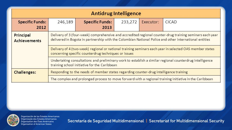 Antidrug Intelligence Specific Funds: 2012 246,189Specific Funds: 2013 233,272Executor:CICAD Principal Achievements Delivery of 3 (four-week) comprehe