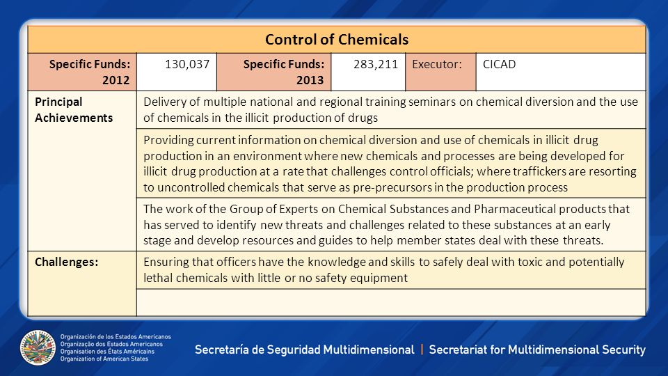 Control of Chemicals Specific Funds: 2012 130,037Specific Funds: 2013 283,211Executor:CICAD Principal Achievements Delivery of multiple national and r