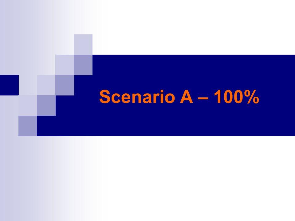 Scenario A – 100%