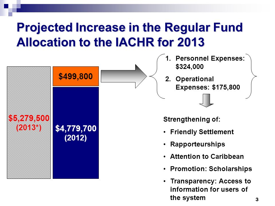 3 Projected Increase in the Regular Fund Allocation to the IACHR for 2013 $4,779,700 (2012) $5,279,500 (2013*) $499,800 1.Personnel Expenses: $324,000 2.Operational Expenses: $175,800 Strengthening of: Friendly Settlement Rapporteurships Attention to Caribbean Promotion: Scholarships Transparency: Access to information for users of the system