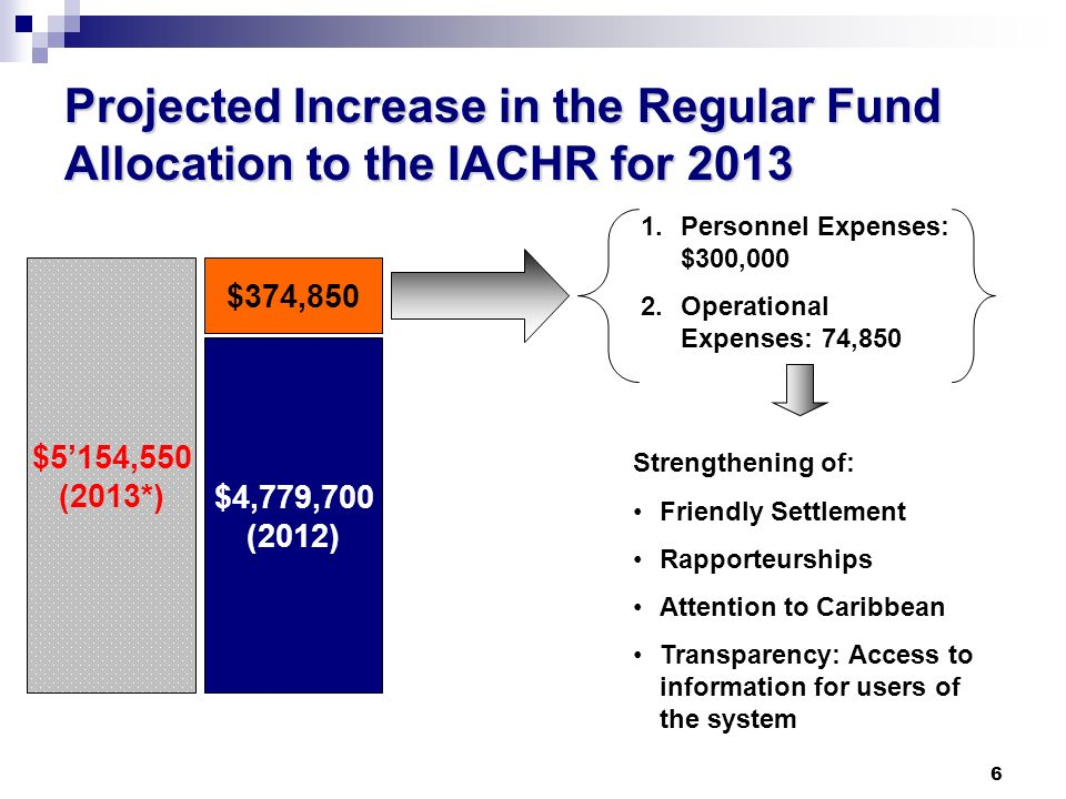 6 Projected Increase in the Regular Fund Allocation to the IACHR for 2013 $4,779,700 (2012) $5154,550 (2013*) $374,850 1.Personnel Expenses: $300,000 2.Operational Expenses: 74,850 Strengthening of: Friendly Settlement Rapporteurships Attention to Caribbean Transparency: Access to information for users of the system