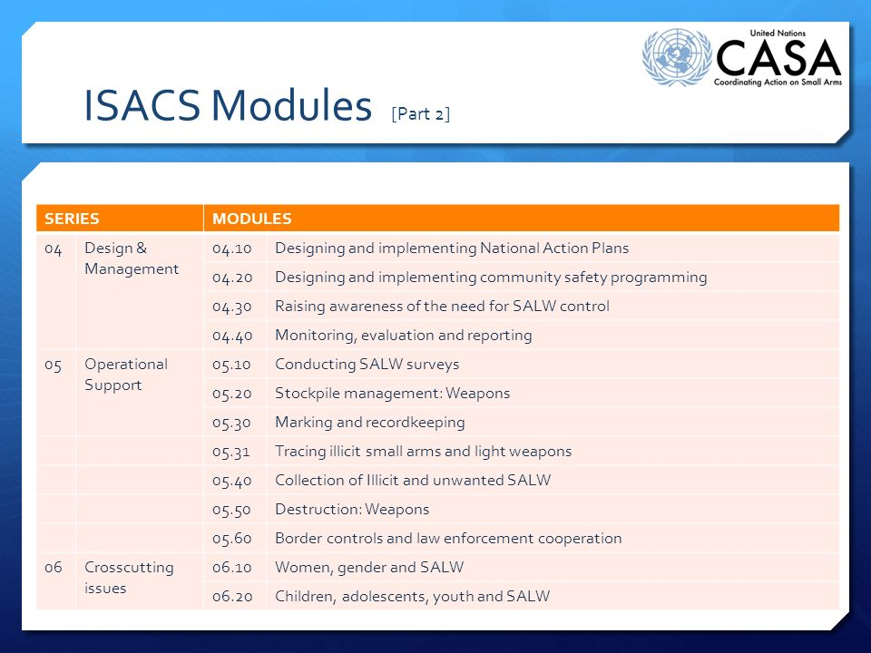 ISACS Modules [Part 2] SERIESMODULES 04Design & Management 04.10Designing and implementing National Action Plans 04.20Designing and implementing commu