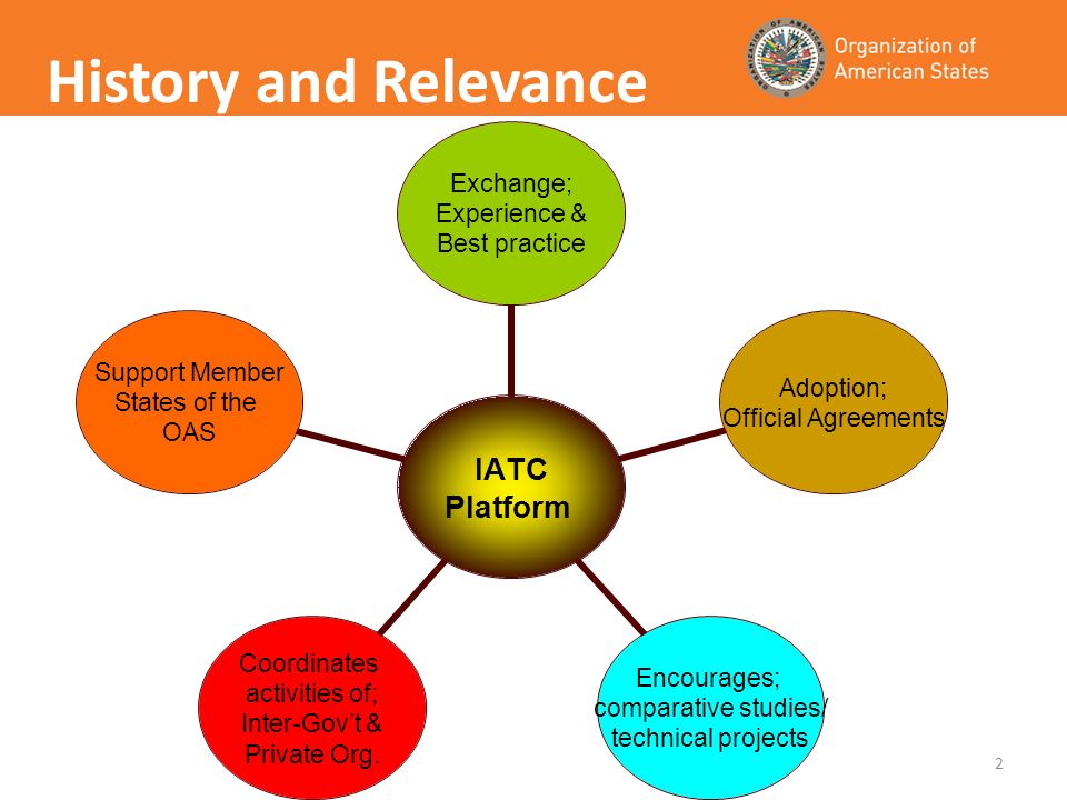 2 IATC Platform Exchange; Experience & Best practice Adoption; Official Agreements Encourages; comparative studies/ technical projects Coordinates act