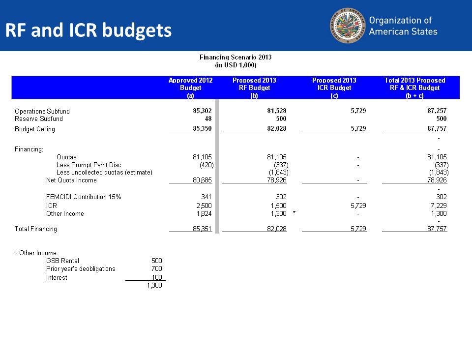RF and ICR budgets