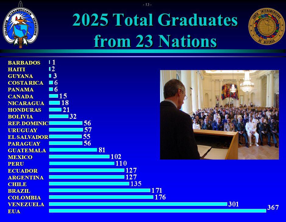 2025 Total Graduates from 23 Nations BARBADOSHAITIGUYANA COSTA RICA PANAMACANADANICARAGUAHONDURASBOLIVIA REP.