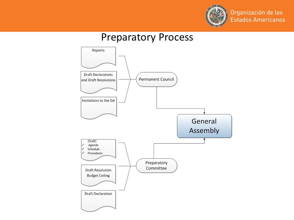 Preparatory Process