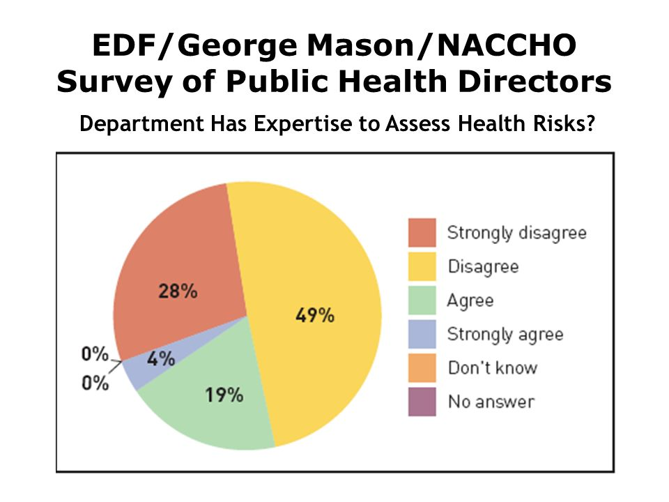 EDF/George Mason/NACCHO Survey of Public Health Directors Department Has Expertise to Assess Health Risks?