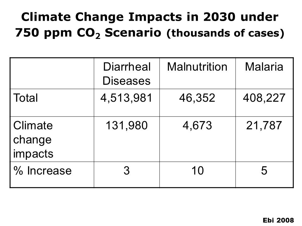 Climate Change Impacts in 2030 under 750 ppm CO 2 Scenario (thousands of cases) Diarrheal Diseases MalnutritionMalaria Total4,513,98146,352408,227 Climate change impacts 131,9804,67321,787 % Increase3105 Ebi 2008