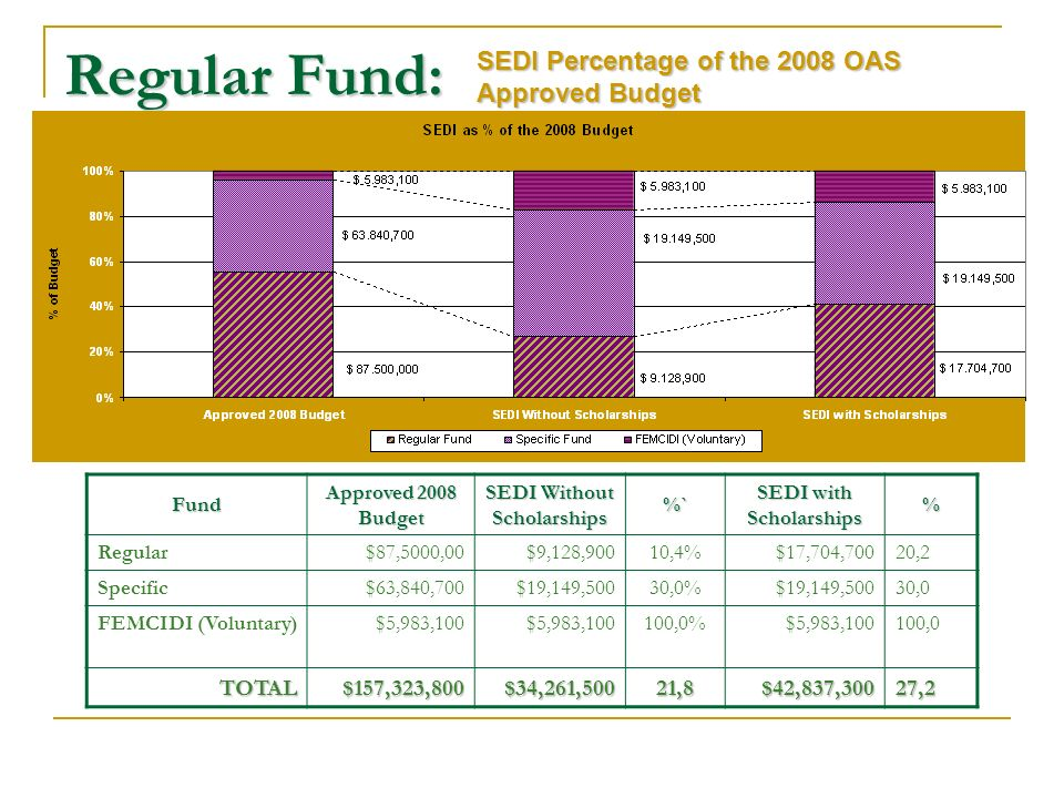 Regular Fund: SEDI Percentage of the 2008 OAS Approved Budget Fund Approved 2008 Budget SEDI Without Scholarships %` SEDI with Scholarships % Regular$87,5000,00$9,128,90010,4%$17,704,70020,2 Specific$63,840,700$19,149,50030,0%$19,149,50030,0 FEMCIDI (Voluntary)$5,983,100 100,0%$5,983,100100,0 TOTAL$157,323,800$34,261,50021,8$42,837,30027,2