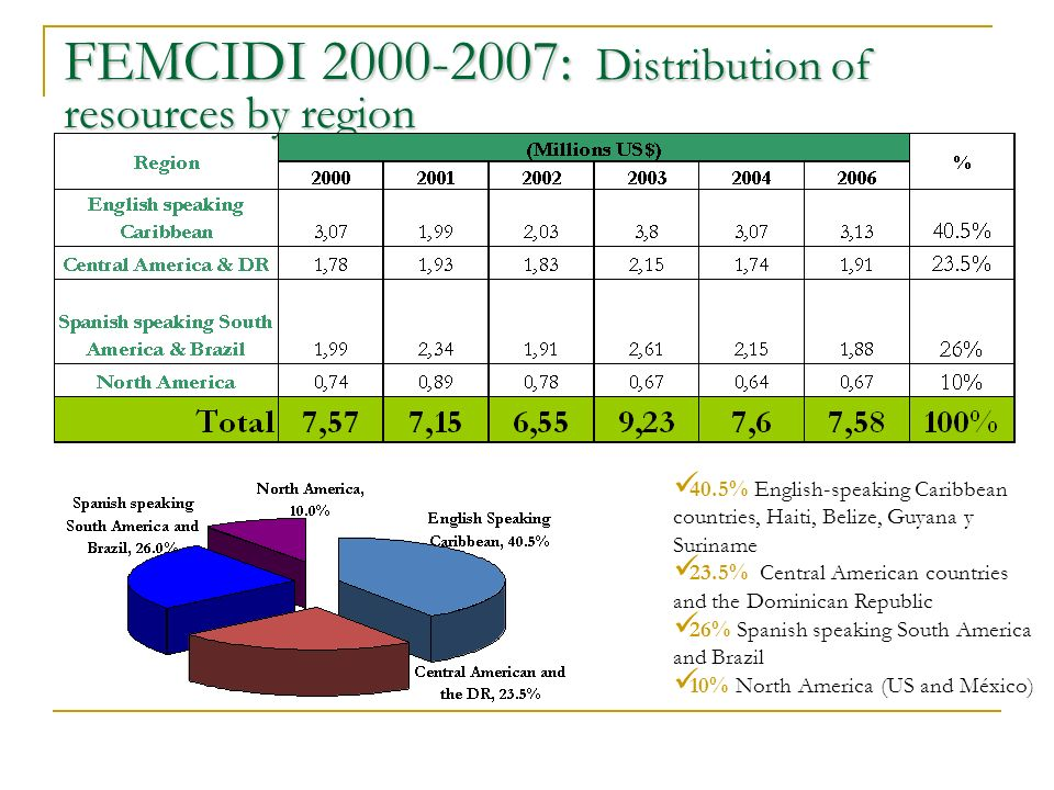FEMCIDI 2000-2007: Distribution of resources by region 40.5% English-speaking Caribbean countries, Haiti, Belize, Guyana y Suriname 23.5% Central American countries and the Dominican Republic 26% Spanish speaking South America and Brazil 10% North America (US and México)