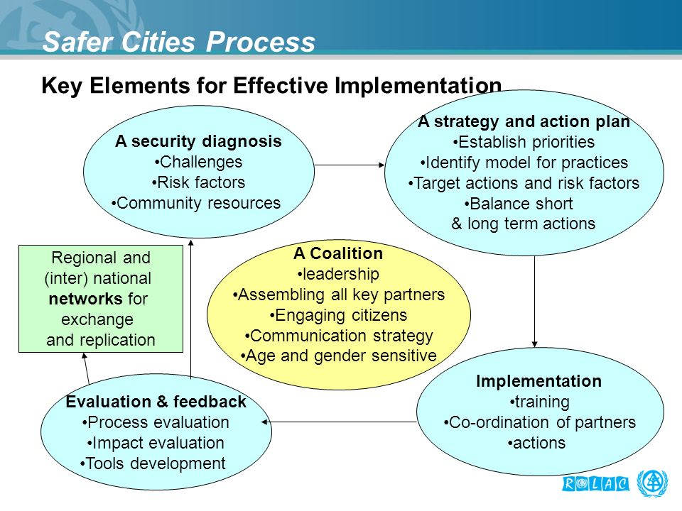 Safer Cities Process Key Elements for Effective Implementation A security diagnosis Challenges Risk factors Community resources A Coalition leadership Assembling all key partners Engaging citizens Communication strategy Age and gender sensitive Evaluation & feedback Process evaluation Impact evaluation Tools development Implementation training Co-ordination of partners actions A strategy and action plan Establish priorities Identify model for practices Target actions and risk factors Balance short & long term actions Regional and (inter) national networks for exchange and replication
