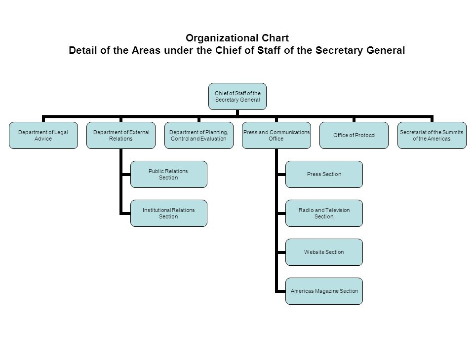 Organizational Chart Detail of the Assistant Secretariat for Political Affairs Assistant Secretary for Political Affairs Department of International Law Department of Crisis Prevention and Special Missions Department for the Promotion of Democracy Department for the Promotion of Governance