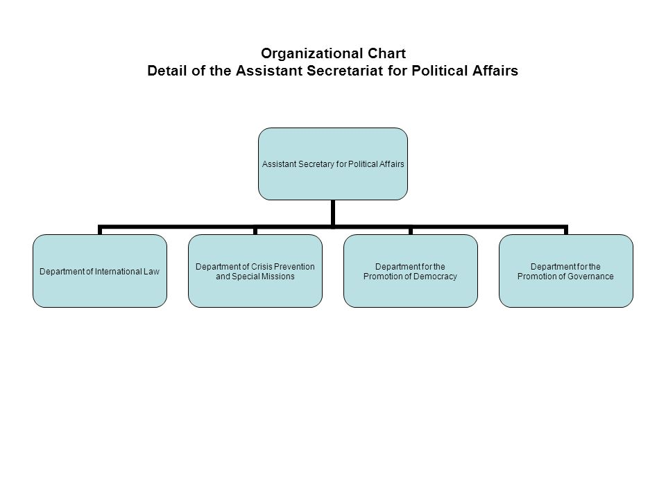 Organizational Chart Detail of the Executive Secretariat for Integral Development Executive Secretary for Integral Development Department of Policies, Programs and Follow-up Ministerial Meetings Follow-up Section Program and Project Evaluation Section Department of Education, Culture, Science and Technology Education and Culture Section Science and Technology Section Department of Commerce, Tourism and Competitiveness Commerce Section Competitiveness Section Tourism and Small Enterprise Section Foreign Trade Information System Department of Sustainable Development Department of Social Development and Employment