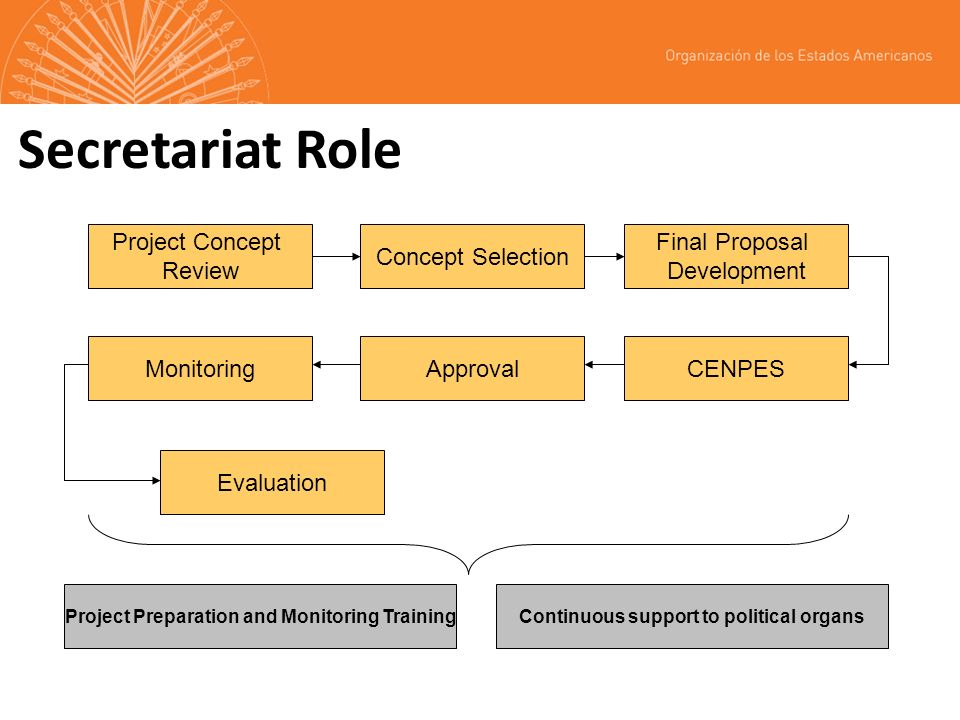 Secretariat Role Project Concept Review Concept Selection Final Proposal Development CENPESApprovalMonitoring Evaluation Project Preparation and Monitoring TrainingContinuous support to political organs